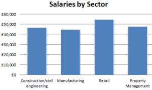 A graph showing the NEBOSH Jobs Barometer HSE Salaries by Sector