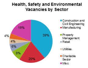 Health, Safety and Environmental Vacancies from the NEBOSH Jobs Barometer